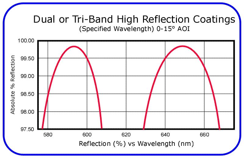Dual Band High Reflection Coatings