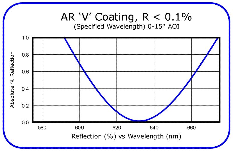 Anti-Reflection 'V' Coatings @ 0° - 15° AOI