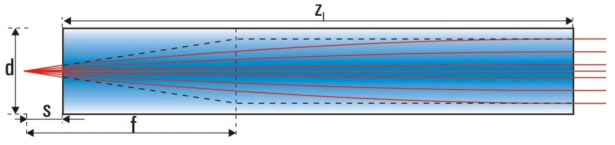 ロッドレンズ - 開口数0.2 - 高性能コリメーション