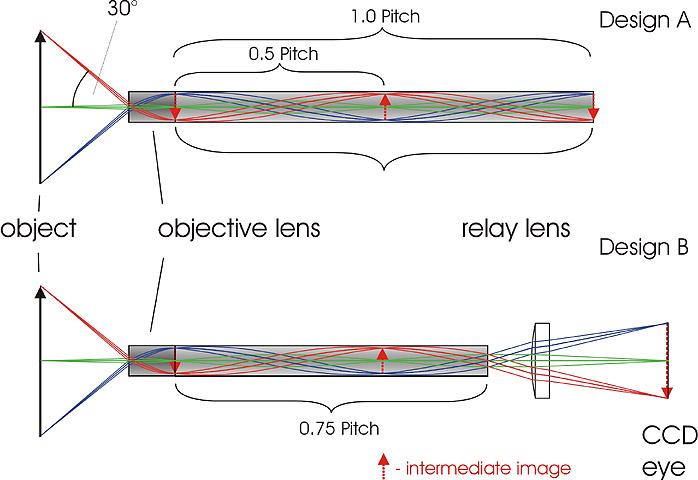 内視鏡用レンズシステム