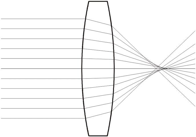 従来の球面レンズ