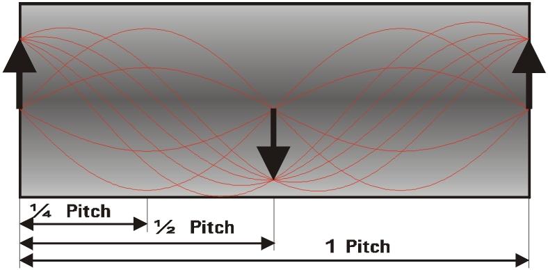 Fig.2 GRIN集光レンズ内における異なるピッチ長の光線追跡