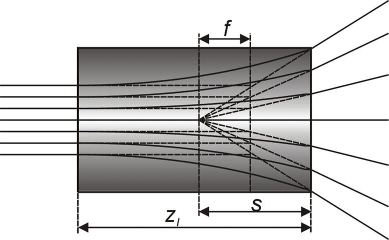 Fig.5 GRIN発散レンズによる光線追跡