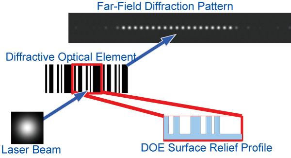 ディフラクティブオプティクス(回折光学素子)