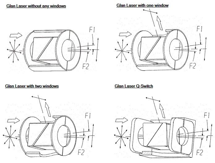 グランレーザーポラライザー・Glan Laser