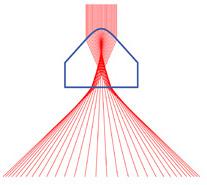 広い入射ビームのパウエルレンズ内光路