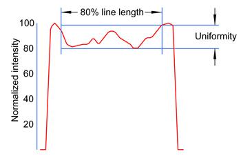 ビームラインの均一性