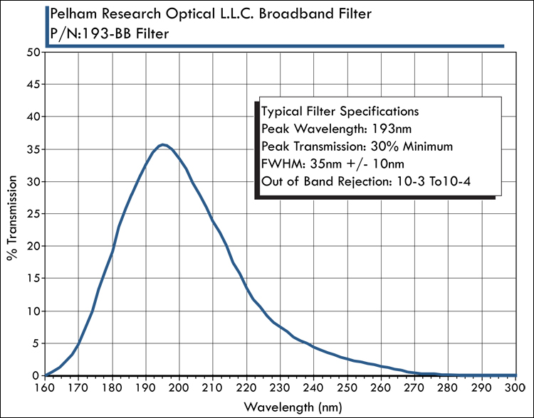 VUV/UV用光学フィルター