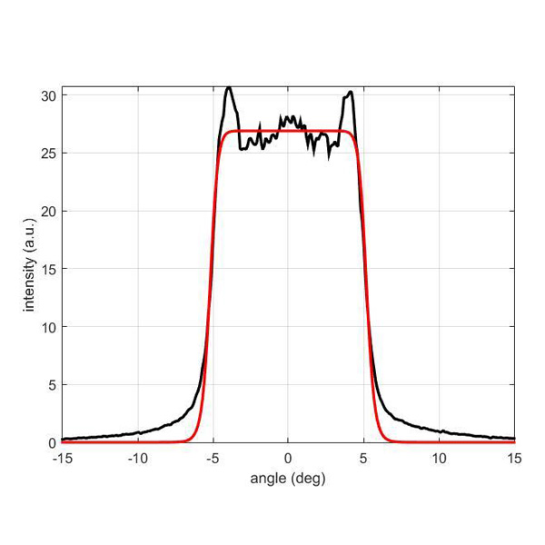 Polymer On Glass / Shape: Circle (EDC) 標準品