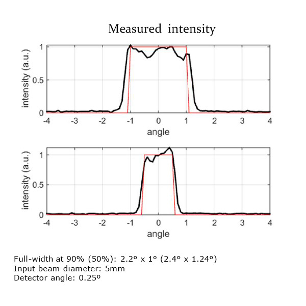 Polymer On Glass / Shape: Rectangular (EDR) 標準品