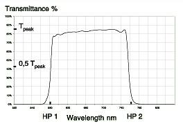 ロングパスフィルタ (Longpass Filters)