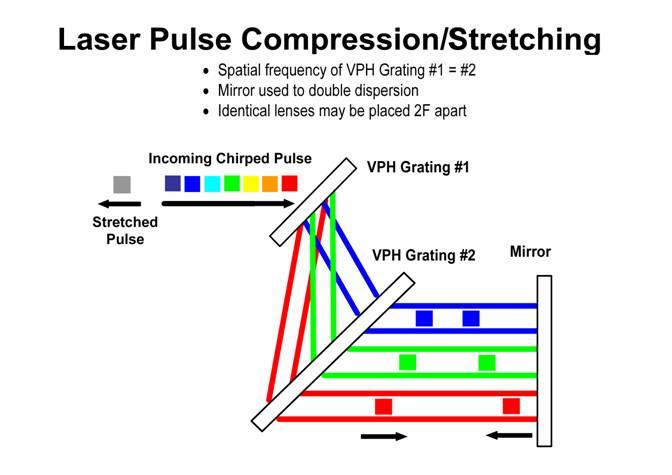 パルス圧縮;Pulse Compression